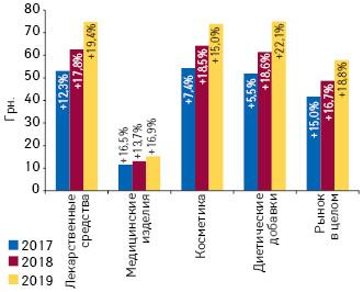 Динамика средневзвешенной стоимости 1упаковки различных категорий товаров «аптечной корзины» поитогам I полугодия 2017–2019гг. суказанием темпов прироста/убыли посравнению саналогичным периодом предыдущего года