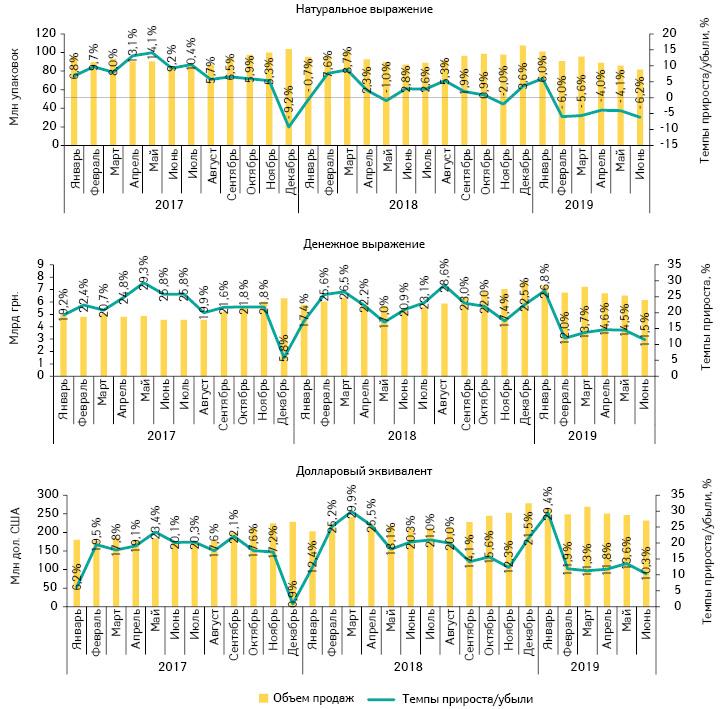 Помесячная динамика аптечных продаж лекарственных средств внатуральном иденежном выражении, атакже долларовом эквиваленте (покурсу Межбанка) сянваря 2017 поиюнь 2019г. суказанием темпов прироста/убыли посравнению саналогичным периодом предыдущего года