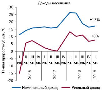 Динамика изменения доходов населения запериод сI кв. 2016 поI кв. 2019 г. поданным ГССУ
