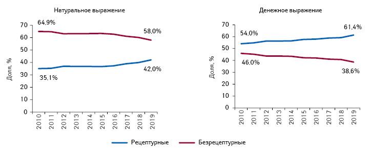 Структура аптечных продаж рецептурных ибезрецептурных лекарственных средств вденежном инатуральном выражении поитогам I полугодия 2010–2019гг.