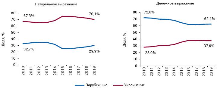 Структура аптечных продаж лекарственных средств зарубежного иукраинского производства (поместу производства) вденежном инатуральном выражении поитогам I полугодия 2010–2019гг.