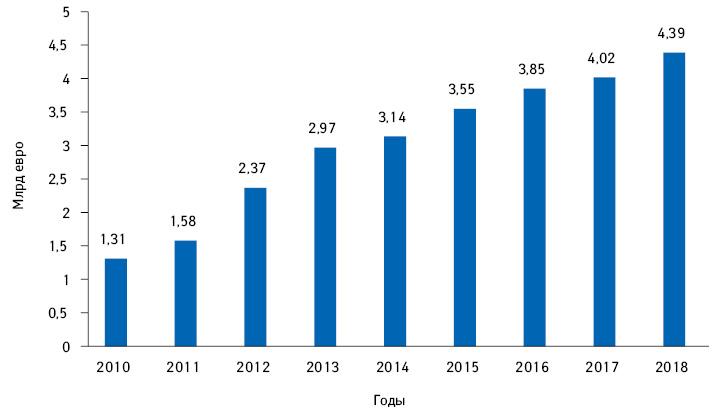 Экономия GKV благодаря соглашениям о скидках налекарственные средства (2010–2018 гг.)*