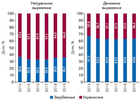 Структура аптечных продаж товаров «аптечной корзины» украинского изарубежного производства (поместу производства) вденежном инатуральном выражении поитогам июля 2014–2019 гг.