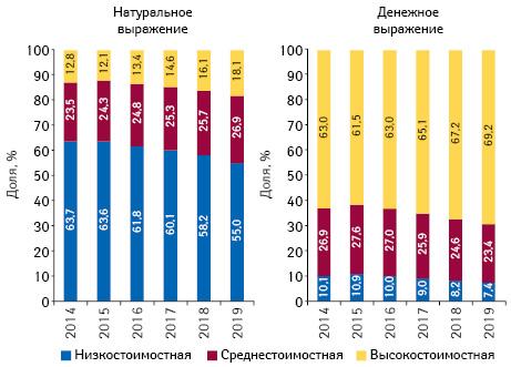 Структура аптечных продаж товаров «аптечной корзины» вразрезе ценовых ниш** вденежном инатуральном выражении поитогам июля 2014–2019 гг.