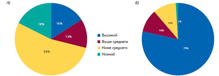 Распределение (А) мировой популяции и(Б) дохода мировой фармацевтической отрасли между странами сразным уровнем дохода надушу населения (2010)***