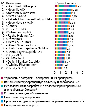 Положение 20 компаний вобщем рейтинге «Access to Medicine» за2018г. (