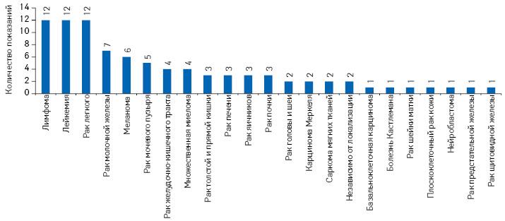 Количество одобренных показаний кприменению NAS, выведенных нарынок втечение 2014–2018гг., вразрезе типов опухолей**