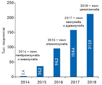 Изменение количества пациентов, получающих терапию сприменением ингибиторов контрольных точек PD-1иPD-L, вСША запериод 2014–2018гг.**