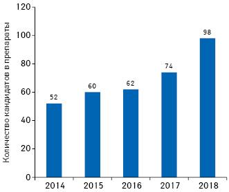 Изменение количества проектов поразработке биотерапевтических препаратов нового поколения для лечения онкологических заболеваний напоздних стадиях R&D втечение 2014–2018гг.**