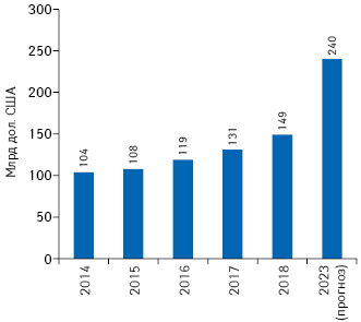 Объем мировых расходов напрепараты для лечения онкологических заболеваний в2014–2018гг. ипрогноз на2023г.**