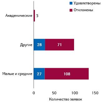 Рапределение удовлетворенных иотклоненных заявок между типами предприятий/учреждений (посостоянию наиюль 2019 г.)