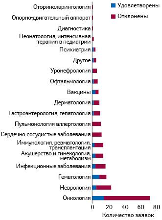 Распределение принятых иотклоненных заявок посферам применения исследуемых препаратов