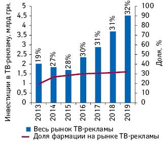 Рынок ТВ-рекламы Украины поитогам I полугодия 2013–2019 гг. суказанием доли фармации вобщем объеме инвестиций*