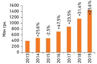 Динамика объема инвестиций фармкомпаний врекламу наТВ вгривневом выражении поитогам I полугодия 2013–2019 гг. суказанием темпов прироста/убыли посравнению саналогичным периодом предыдущего года (реальные затраты, без учета налогов)*