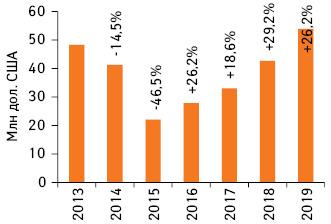 Динамика объема инвестиций фармкомпаний врекламу наТВ вдолларовом выражении поитогам I полугодия 2013–2019 гг. суказанием темпов прироста/убыли посравнению саналогичным периодом предыдущего года (реальные затраты, без учета налогов)*