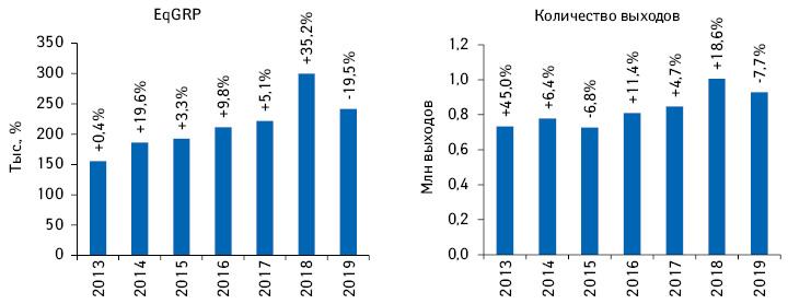 Динамика количества выходов рекламных роликов товаров «аптечной корзины» иуровня контакта саудиторией EqGRP (выборка — города 50 тыс.+) поитогам I полугодия 2013–2019 гг. суказанием темпов прироста/убыли посравнению саналогичным периодом предыдущего года**