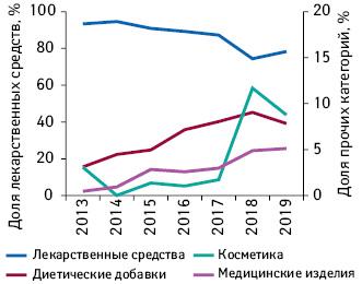 Долевое соотношение общего количества показов рекламы наТВ вразрезе различных категорий товаров «аптечной корзины» поитогам I полугодия 2013–2019 гг.**