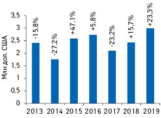 Динамика объема инвестиций врекламу товаров «аптечной корзины» нарадио поитогам I полугодия 2013–2019 гг. суказанием темпов прироста/убыли посравнению саналогичным периодом предыдущего года***