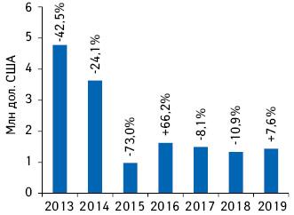Динамика объема инвестиций врекламу товаров «аптечной корзины» внеспециализированной прессе поитогам I полугодия 2013–2019 гг. суказанием темпов прироста/убыли посравнению саналогичным периодом предыдущего года***