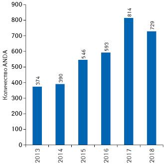 Количество заявок ANDA генерического препарата, полученных FDA втечение 2013–2018гг.**