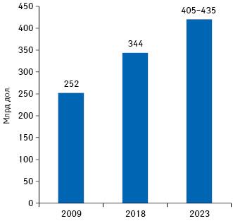 Общий объем расходов налекарственные средства вСША поитогам 2018г. суказанием этого показателя в2009г. ипрогноз на2023г.**