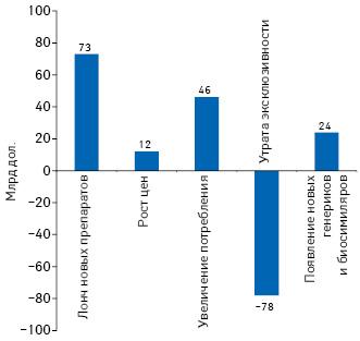 Компоненты изменения общего объема расходов налекарственные средства вСША втечение 2019–2023гг.**