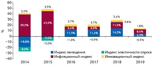 Индикаторы изменения объема аптечных продаж товаров «аптечной корзины» вденежном выражении поитогам августа 2014–2019 гг. посравнению саналогичным периодом предыдущего года