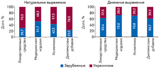 Структура аптечных продаж товаров «аптечной корзины» украинского изарубежного производства (поместу производства) вденежном инатуральном выражении поитогам августа 2019 г. вразрезе категорий товаров