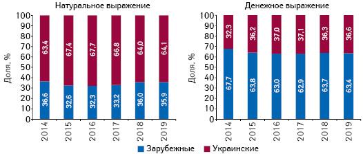 Структура аптечных продаж товаров «аптечной корзины» украинского изарубежного производства (поместу производства) вденежном инатуральном выражении поитогам августа 2014–2019 гг.