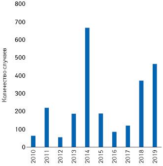 Заболеваемость корью вСША в2010–2019 гг.