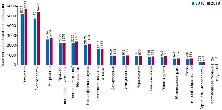 Количество кандидатов впрепараты вразработке вразрезе терапевтических направлений в2018 и2019 г.