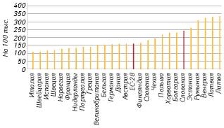Уровень профилактируемой (preventable) смертности встранах ЕС в2016 г. поданным Евростата