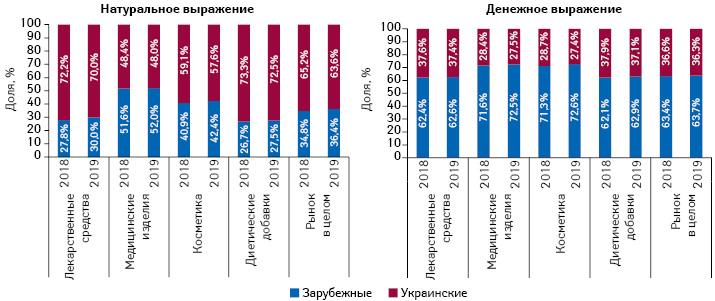 Структура аптечных продаж товаров «аптечной корзины» украинского изарубежного производства (поместу производства) вденежном инатуральном выражении поитогам 9мес 2018–2019гг.