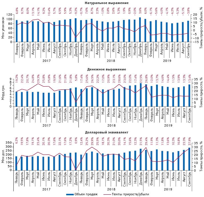 Помесячная динамика аптечных продаж лекарственных средств внатуральном иденежном выражении, атакже долларовом эквиваленте (покурсу Межбанка) сянваря 2017 посентябрь 2019г. суказанием темпов прироста/убыли посравнению саналогичным периодом предыдущего года