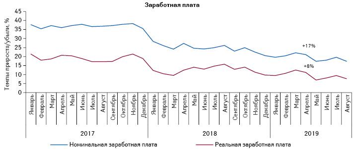 Динамика изменения средней заработной платы вУкраине запериод сянваря 2017 поавгуст 2019г. поданным НБУ