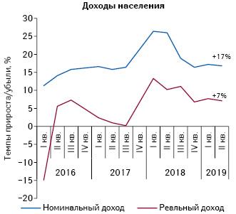 Динамика изменения доходов населения запериод сI кв. 2016 поII кв. 2019г. поданным ГССУ