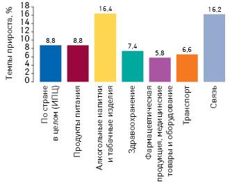 Темпы прироста потребительских цен натовары различных категорий заI полугодие 2019г. посравнению сI полугодием 2018г. поданным ГССУ