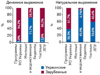 Структура госпитальных поставок лекарственных средств вразрезе зарубежного иукраинского производства (поместу производства) вденежном инатуральном выражении поитогам 8 мес 2019г. вразрезе источника финансирования
