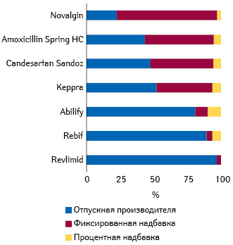 Составляющие цен напрепараты ваптеке (% от розничных без НДС) (Fakten und Zahlen, 2016)