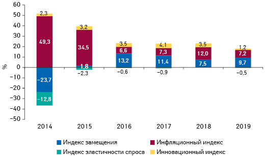 Индикаторы изменения объема аптечных продаж товаров «аптечной корзины» вденежном выражении поитогам октября 2014–2019гг. посравнению саналогичным периодом предыдущего года
