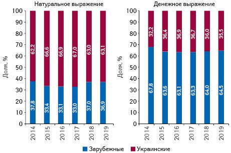 Структура аптечных продаж товаров «аптечной корзины» украинского изарубежного производства (поместу производства) вденежном инатуральном выражении поитогам октября 2014–2019гг.