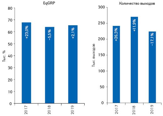 Динамика количества выходов рекламных роликов товаров «аптечной корзины» иуровня контакта саудиторией EqGRP поитогам октября 2017–2019гг. суказанием темпов прироста/убыли посравнению саналогичным периодом предыдущего года