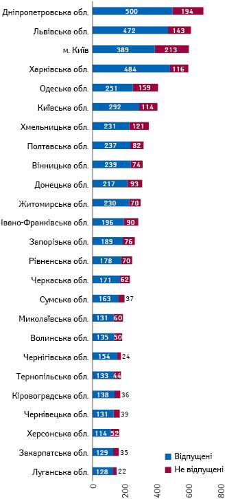 Розподіл аптек та аптечних пунктів за наявністю відпущених електронних рецептів у розрізі регіонів станом на8.11.2019 р. за даними НСЗУ