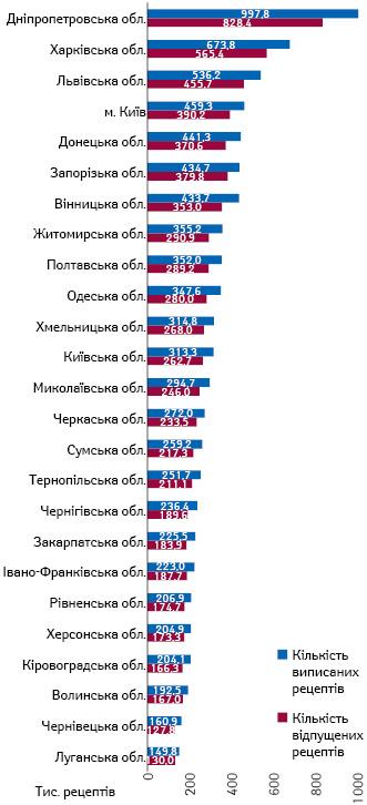 Розподіл кількості виписаних та відпущених електронних рецептів у розрізі регіонів станом на8.11.2019 р. за даними НСЗУ