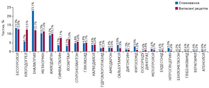 Частка виписаних електронних рецептів у розрізі МНН станом на8.11.2019 р. за даними НСЗУ та структура споживання відшкодовуваних препаратів вупаковках за період квітень–вересень 2019 р. за даними «Proxima Research»