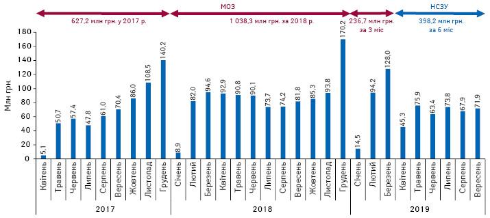 Динаміка обсягів компенсованих аптекам коштів за відпущені врамках програми «Доступні ліки» препарати за період з квітня 2017 довересня 2019 р. за даними ДКСУ та за квітень–травень 2019 р. за даними НСЗУ
