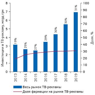 Рынок ТВ-рекламы Украины поитогам 9мес 2013–2019гг. суказанием доли фармации вобщем объеме инвестиций*