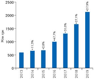 Динамика объема инвестиций фармкомпаний врекламу наТВ вгривневом выражении поитогам 9мес 2013–2019гг. суказанием темпов прироста/убыли посравнению саналогичным периодом предыдущего года (реальные затраты, без учета налогов)*