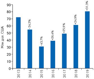Динамика объема инвестиций фармкомпаний врекламу наТВ вдолларовом выражении поитогам 9мес 2013–2019гг. суказанием темпов прироста/убыли посравнению саналогичным периодом предыдущего года (реальные затраты, без учета налогов)*