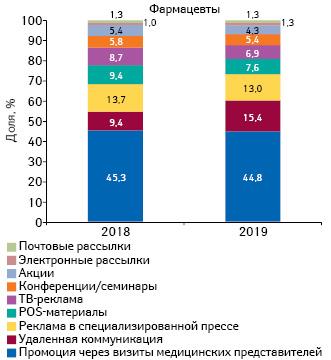 Удельный вес количества воспоминаний фармацевтов оразличных видах промоции лекарственных средств поитогам 9мес 2018–2019гг.